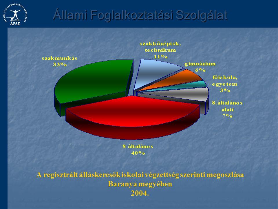 A regisztrált álláskeresők iskolai végzettség szerinti megoszlása Baranya megyében 2004.