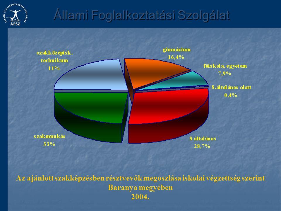 A regisztrált álláskeresők megoszlása életkor szerint Baranya megyében 2004.