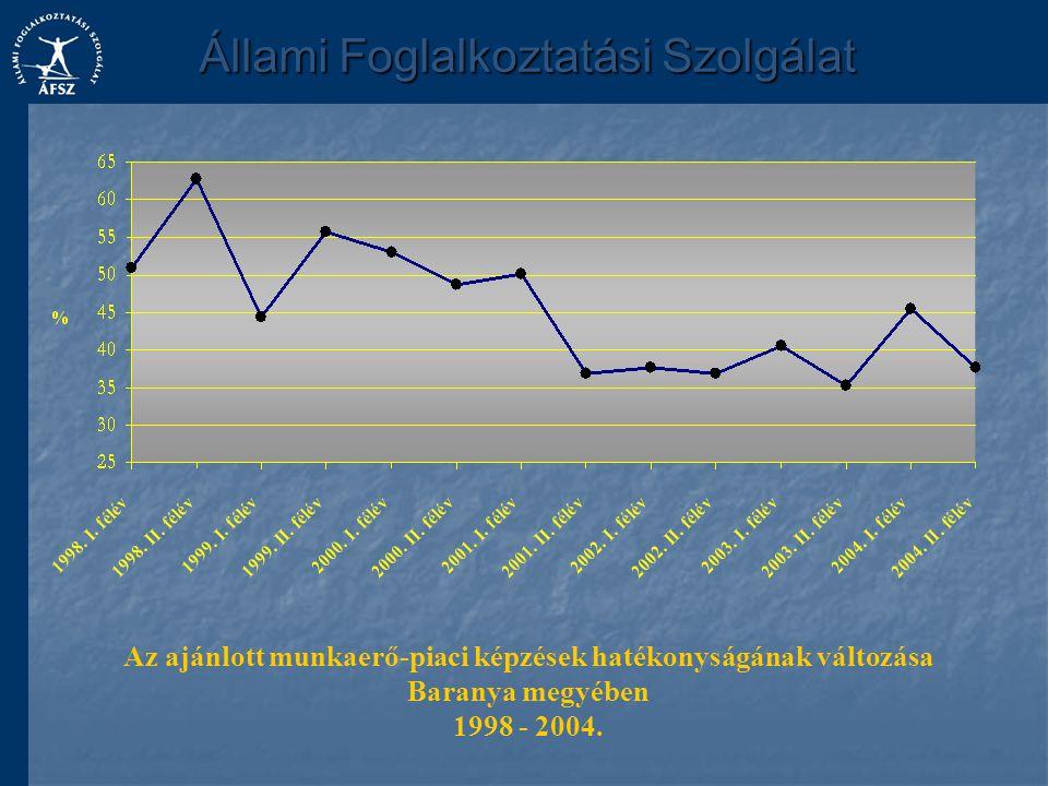 Az ajánlott munkaerő-piaci képzések hatékonyságának változása Baranya megyében 1998 - 2004.