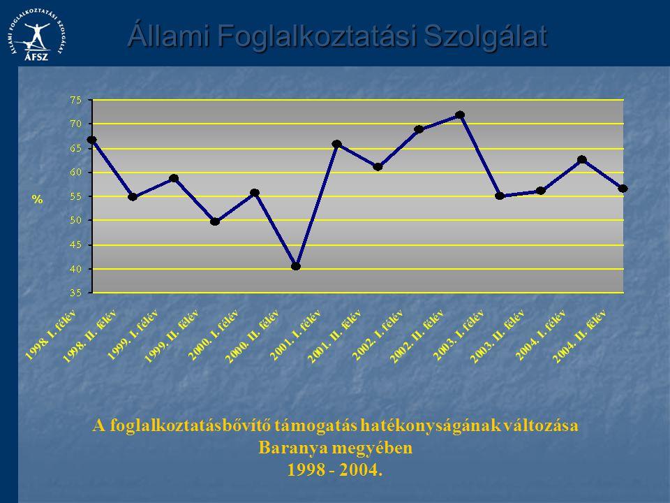 A foglalkoztatásbővítő támogatás hatékonyságának változása Baranya megyében 1998 - 2004.