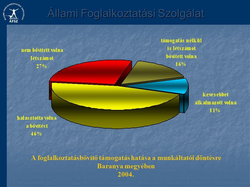 A foglalkoztatásbővítő támogatás hatása a munkáltatói döntésre Baranya megyében 2004.