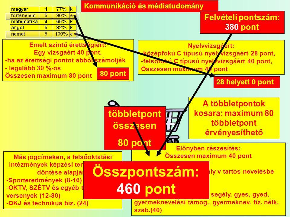 Kommunikáció és médiatudomány Emelt szintű érettségiért: Egy vizsgáért 40 pont.