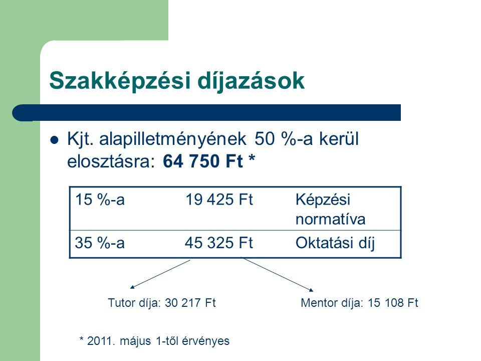 Szakképzési díjazások Kjt. alapilletményének 50 %-a kerül elosztásra: 64 750 Ft * 15 %-a19 425 FtKépzési normatíva 35 %-a45 325 FtOktatási díj Tutor d