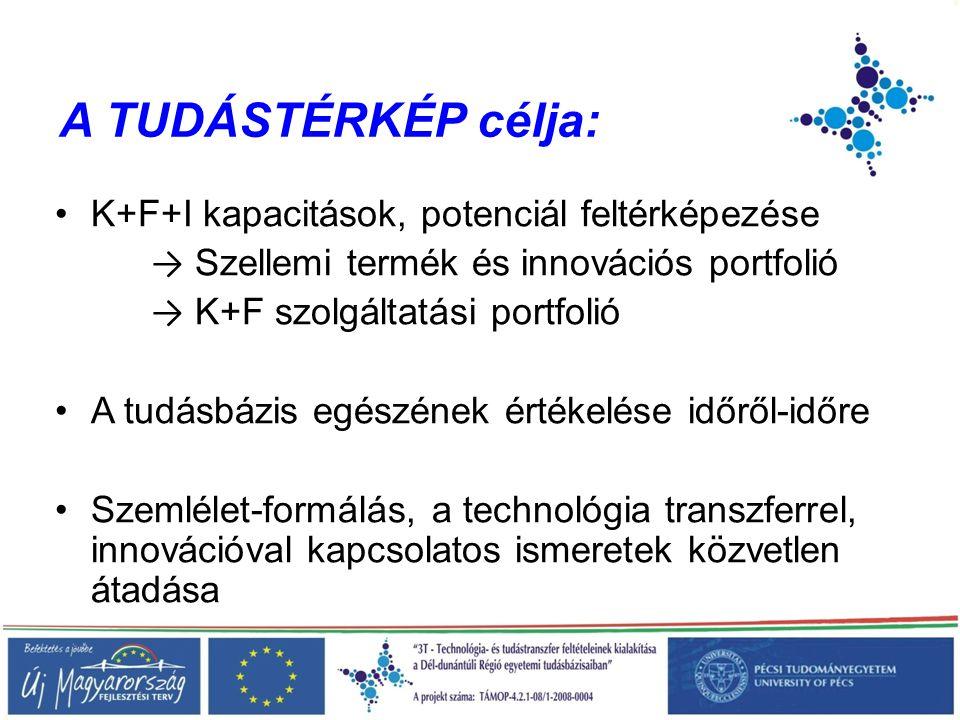 K+F+I kapacitások, potenciál feltérképezése → Szellemi termék és innovációs portfolió → K+F szolgáltatási portfolió A tudásbázis egészének értékelése időről-időre Szemlélet-formálás, a technológia transzferrel, innovációval kapcsolatos ismeretek közvetlen átadása A TUDÁSTÉRKÉP célja: