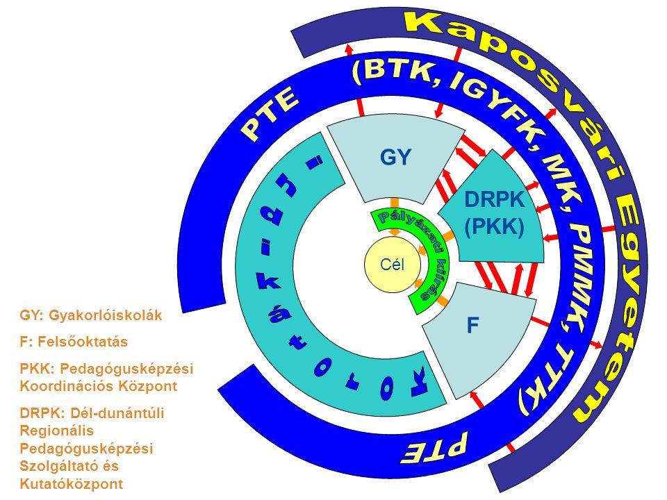 A munkacsoportok kapcsolata Cél GY DRPK (PKK) F GY: Gyakorlóiskolák F: Felsőoktatás PKK: Pedagógusképzési Koordinációs Központ DRPK: Dél-dunántúli Regionális Pedagógusképzési Szolgáltató és Kutatóközpont