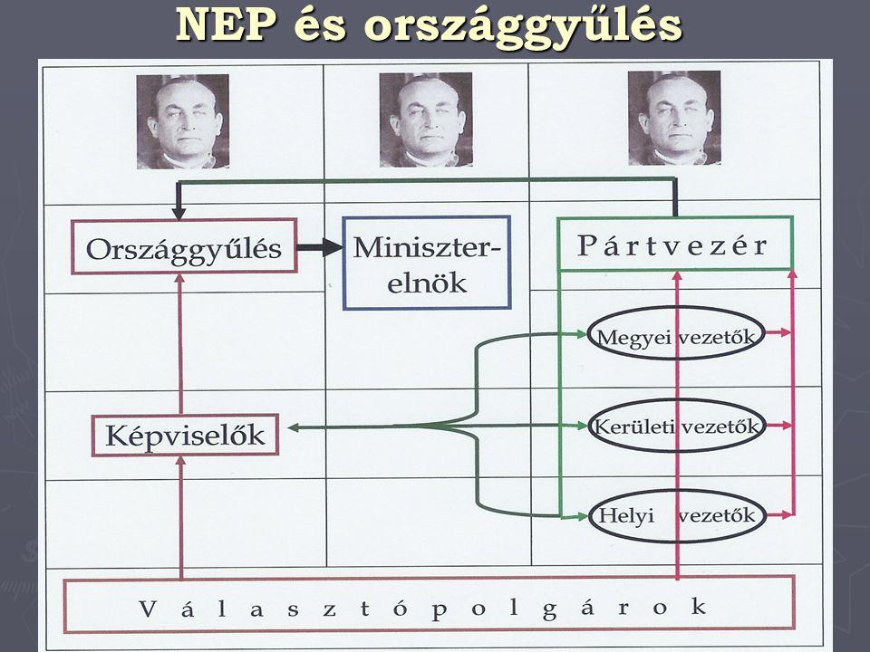 NEP és országgyűlés