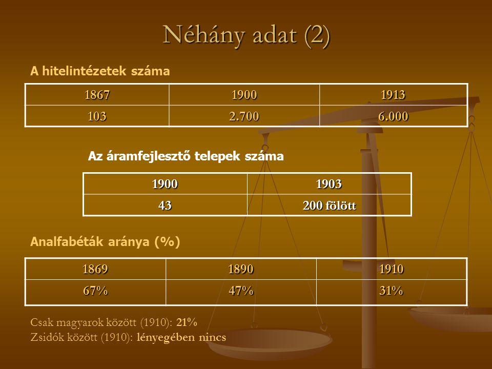 Néhány adat (2) 186918901910 67%47%31% 1867190019131032.7006.000 A hitelintézetek száma Analfabéták aránya (%) Csak magyarok között (1910): 21% Zsidók között (1910): lényegében nincs1900190343 200 fölött Az áramfejlesztő telepek száma