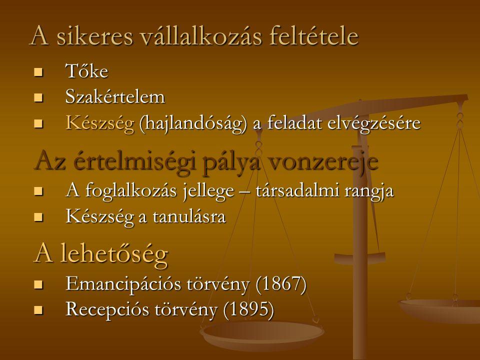 A sikeres vállalkozás feltétele Tőke Tőke Szakértelem Szakértelem Készség (hajlandóság) a feladat elvégzésére Készség (hajlandóság) a feladat elvégzésére Az értelmiségi pálya vonzereje A foglalkozás jellege – társadalmi rangja A foglalkozás jellege – társadalmi rangja Készség a tanulásra Készség a tanulásra A lehetőség Emancipációs törvény (1867) Emancipációs törvény (1867) Recepciós törvény (1895) Recepciós törvény (1895)