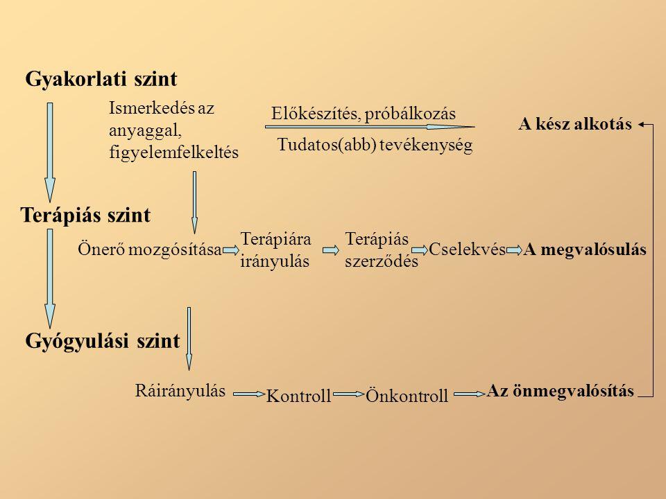 Gyakorlati szint Ismerkedés az anyaggal, figyelemfelkeltés Előkészítés, próbálkozás Tudatos(abb) tevékenység A kész alkotás Terápiás szint Önerő mozgó