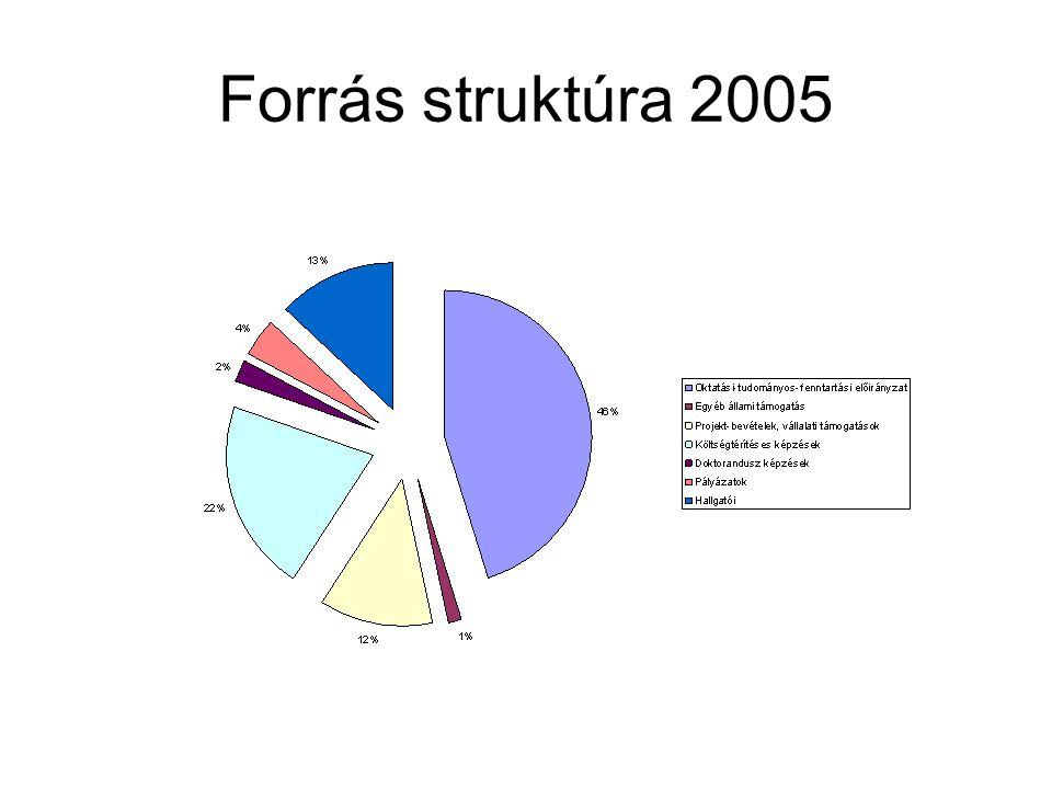 Következtetések 1101 mFt összbevétel 82,8%-a, 912 mFt kari rendelkezésű forrás, Összes nettó bevételünk cc.