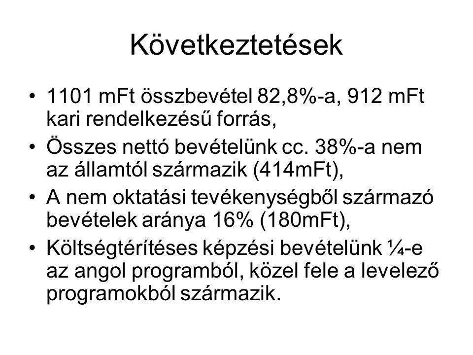 Következtetések 1101 mFt összbevétel 82,8%-a, 912 mFt kari rendelkezésű forrás, Összes nettó bevételünk cc. 38%-a nem az államtól származik (414mFt),