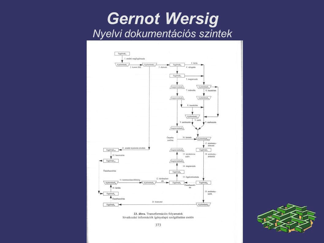 Gernot Wersig Nyelvi dokumentációs szintek