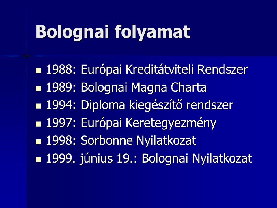 Bolognai folyamat 1988: Európai Kreditátviteli Rendszer 1988: Európai Kreditátviteli Rendszer 1989: Bolognai Magna Charta 1989: Bolognai Magna Charta