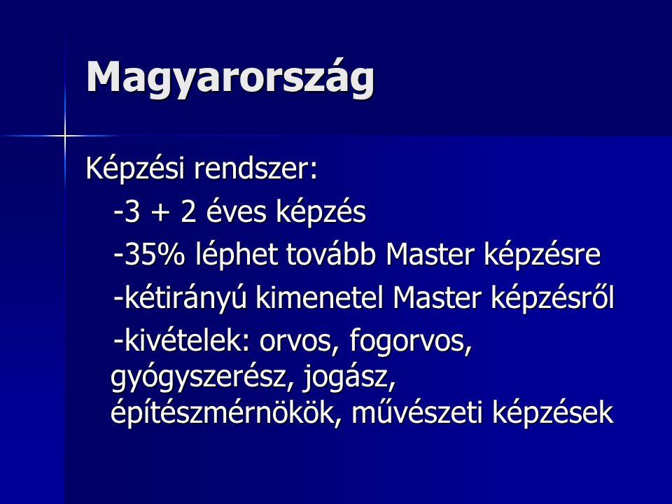 Magyarország Képzési rendszer: -3 + 2 éves képzés -3 + 2 éves képzés -35% léphet tovább Master képzésre -35% léphet tovább Master képzésre -kétirányú kimenetel Master képzésről -kétirányú kimenetel Master képzésről -kivételek: orvos, fogorvos, gyógyszerész, jogász, építészmérnökök, művészeti képzések -kivételek: orvos, fogorvos, gyógyszerész, jogász, építészmérnökök, művészeti képzések