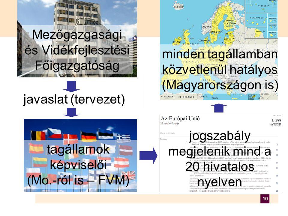 10 Mezőgazgasági és Vidékfejlesztési Főigazgatóság javaslat (tervezet) minden tagállamban közvetlenül hatályos (Magyarországon is) tagállamok képviselői (Mo.-ról is – FVM) jogszabály megjelenik mind a 20 hivatalos nyelven