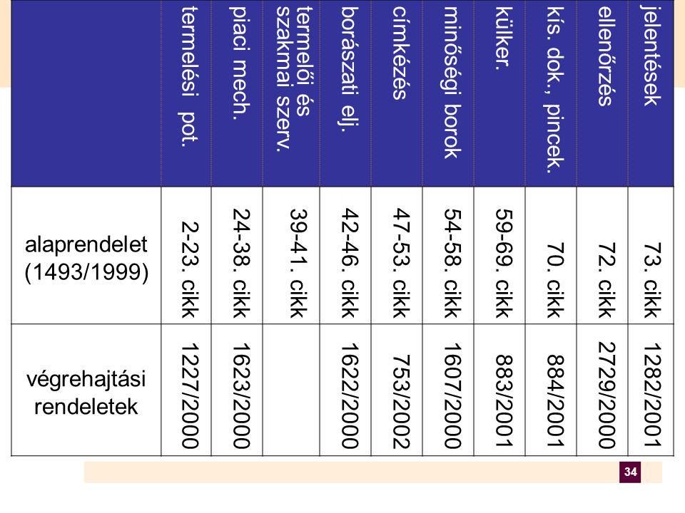 34 termelési pot.piaci mech.termelői ésszakmai szerv.borászati elj.címkézésminőségi borokkülker.kís.