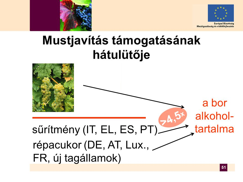 51 Mustjavítás támogatásának hátulütője a bor alkohol- tartalma répacukor (DE, AT, Lux., FR, új tagállamok) sűrítmény (IT, EL, ES, PT) >4,5 x