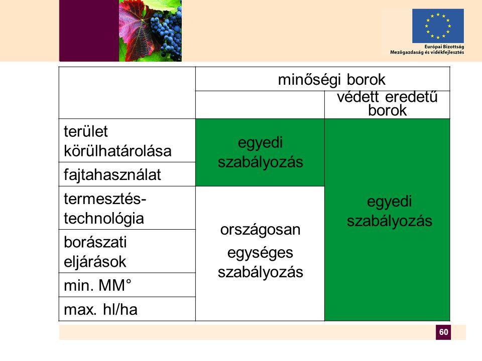 60 terület körülhatárolása fajtahasználat termesztés- technológia borászati eljárások min.