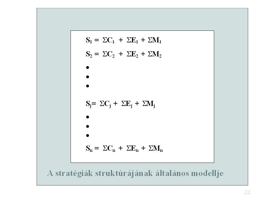 10 A program jellemzői A program a szakpolitika strukturált lebontása (stratégia) Jellemzői: Számszerűsíthető célok által orientált Számszerűsíthető c