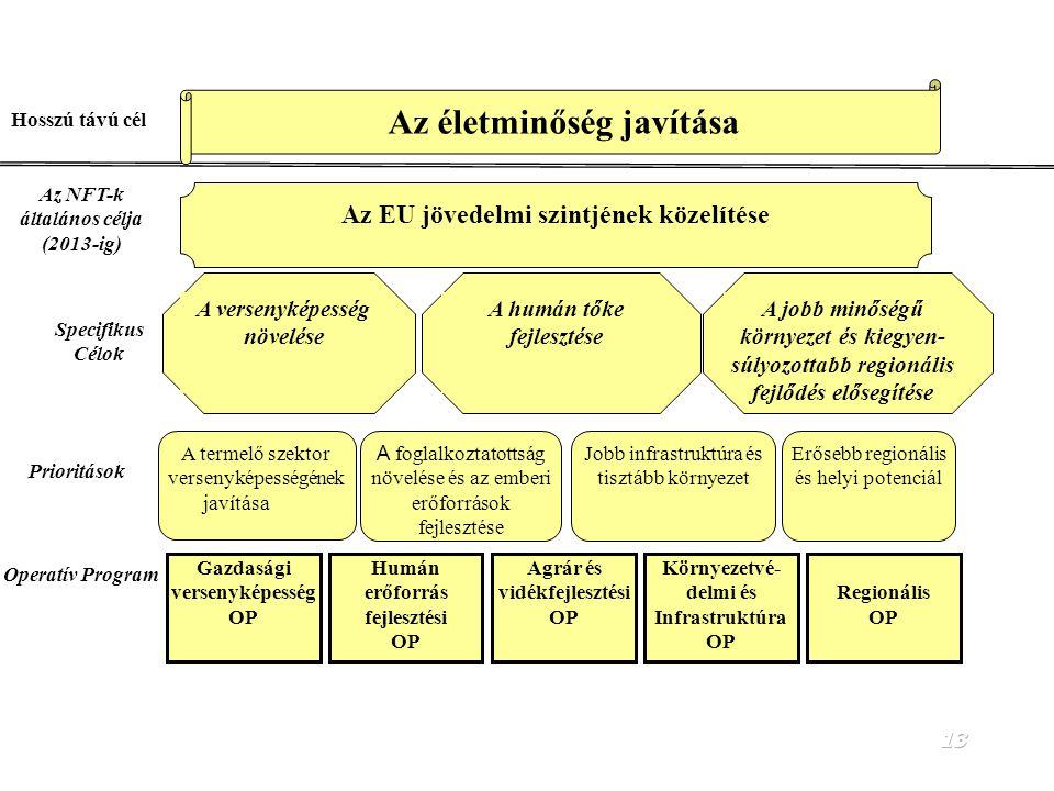 12 A Nemzeti Fejlesztési Terv részei 1.Helyzetelemzés 2.Stratégiai célrendszer 3.Pénzügyi táblák 4.Operatív programok 5.A végrehajtás és intézményrend
