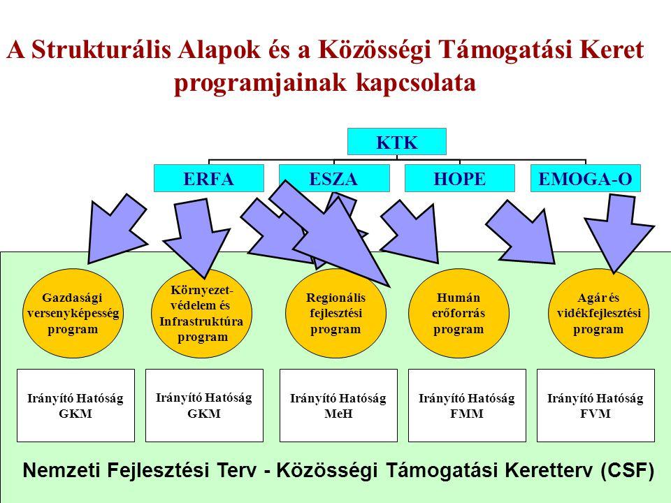 18 Regionális fejlesztési OP 1.A turisztikai potenciál erősítése 2.Térségi infrastruktúra és települési környezet fejlesztése 3.A humánerőforrás-fejle