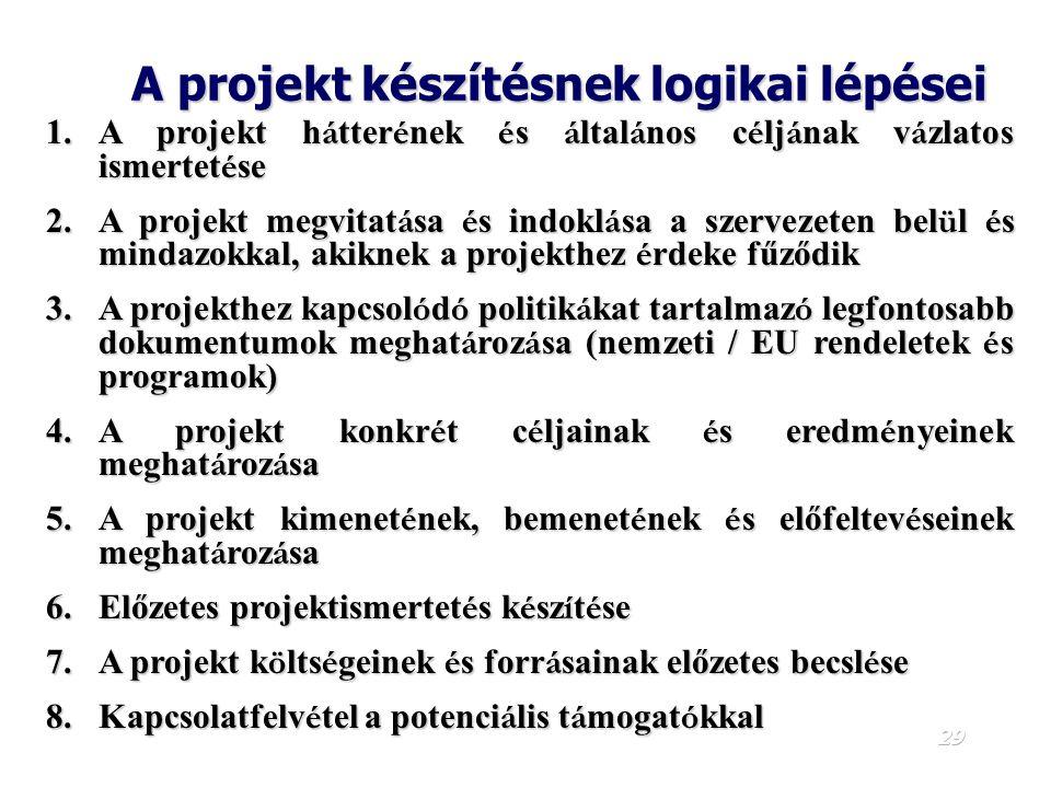 28 A projektciklus LezárásLezárás MeghatározásMeghatározás DöntésDöntés TervezésTervezés Előzetes értékelés MegvalósításMegvalósítás Új projektterv He