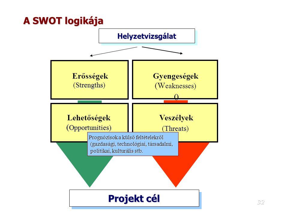31 SWOT elemzés SWOT elemzés A SWOT négy kategóriája  Erősségek (Strengths) - Belső tényezők, + Pozitív tényezők, amelyek jól működnek, és befolyásol