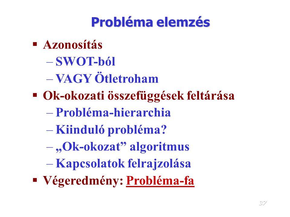 36 Elemzési fázis problémaelemzésproblémaelemzés - a problémák megfogalmazása, ok-okozati összefüggések meghatározása, problémafa készítése célkitűzés