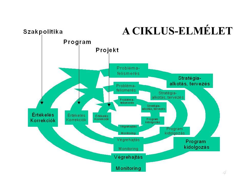 44 A projekt által érintettek azonosítása és elemzése (stakeholder analízis) hátrányt szenvedők előnyt élvezők probléma kezelés partnerségi kör projekt megvalósítás >> kompenzáció A projekt érintettjeinek elemzése