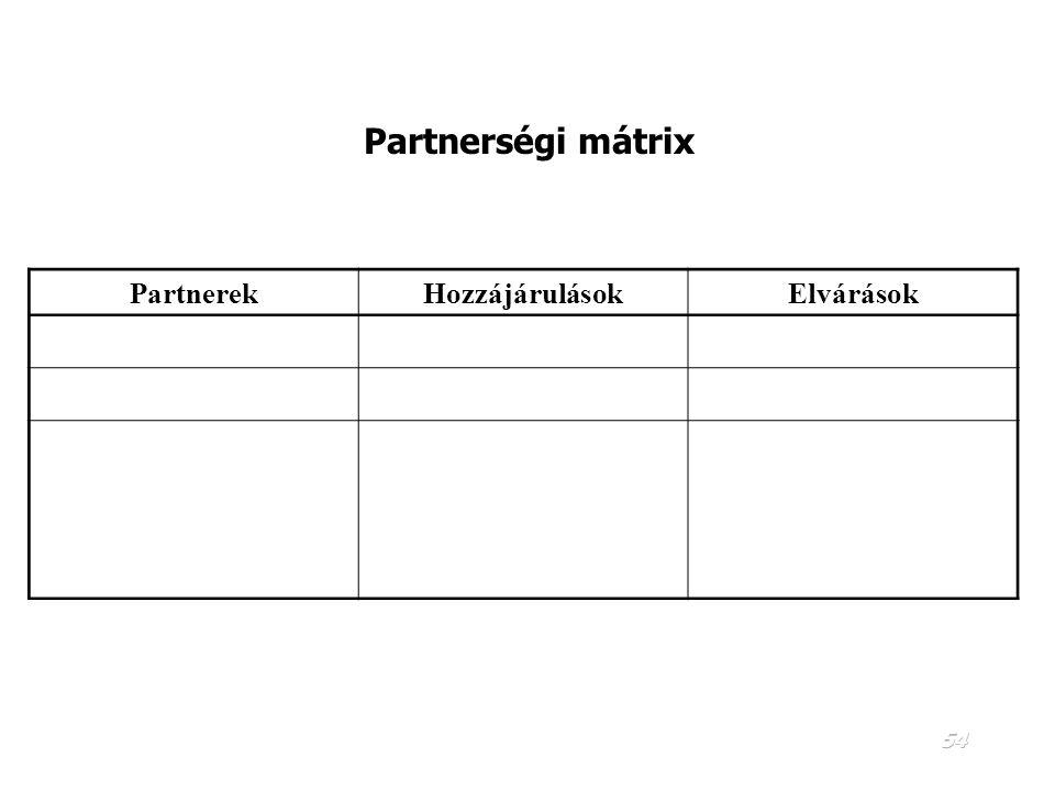 53 PARTNERSÉG  Kik a partnerek? Azon személyek és szervezetek, akik a projekt előkészítése illetve a projekt megvalósítása során együttműködnek. Jól