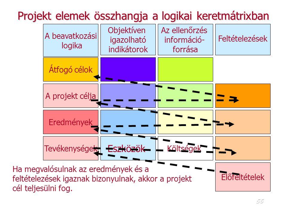 55 A módszer előzménye a problémafa-célfa analízisA módszer előzménye a problémafa-célfa analízis A módszer két elemből áll:A módszer két elemből áll: