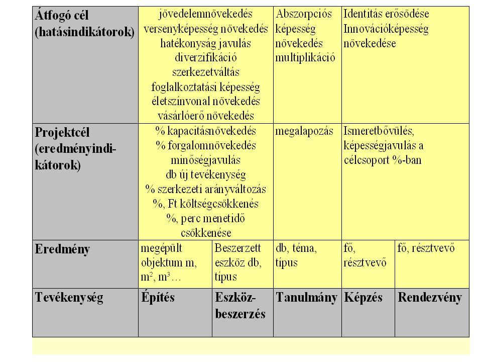 65 SMART kritériumok Specific : specifikusak, a dologra jellemzőek Measurable : mérhetőek (számszerűsítés) Achieveable : elérhetőek, rendelkezésre áll