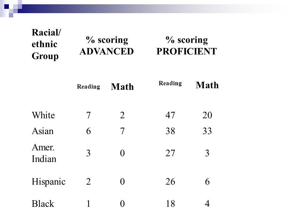 Racial/ ethnic Group % scoring ADVANCED % scoring PROFICIENT Reading Math Reading Math White72 4720 Asian67 3833 Amer.
