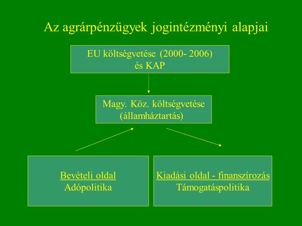 Az agrárpénzügyek jogintézményi alapjai Magy. Köz. költségvetése (államháztartás) EU költségvetése (2000- 2006) és KAP Bevételi oldal Adópolitika Kiad