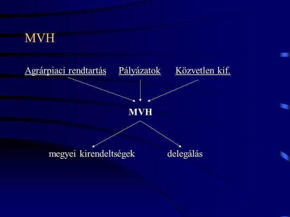 MVH Agrárpiaci rendtartás Pályázatok Közvetlen kif. MVH megyei kirendeltségek delegálás