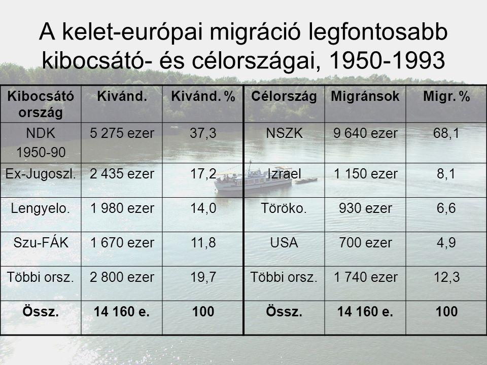 A kelet-európai migráció legfontosabb kibocsátó- és célországai, 1950-1993 Kibocsátó ország Kivánd.Kivánd. %CélországMigránsokMigr. % NDK 1950-90 5 27