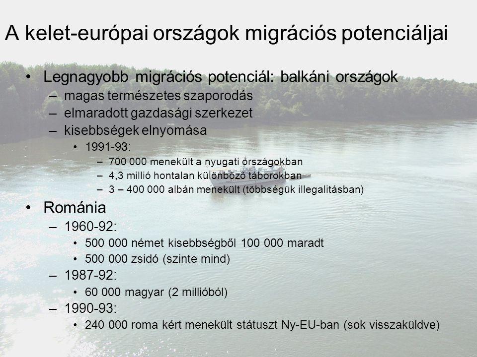A kelet-európai országok migrációs potenciáljai Legnagyobb migrációs potenciál: balkáni országok –magas természetes szaporodás –elmaradott gazdasági s