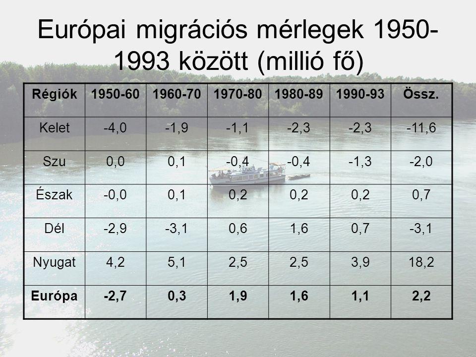 Európai migrációs mérlegek 1950- 1993 között (millió fő) Régiók1950-601960-701970-801980-891990-93Össz. Kelet-4,0-1,9-1,1-2,3 -11,6 Szu0,00,1-0,4 -1,3