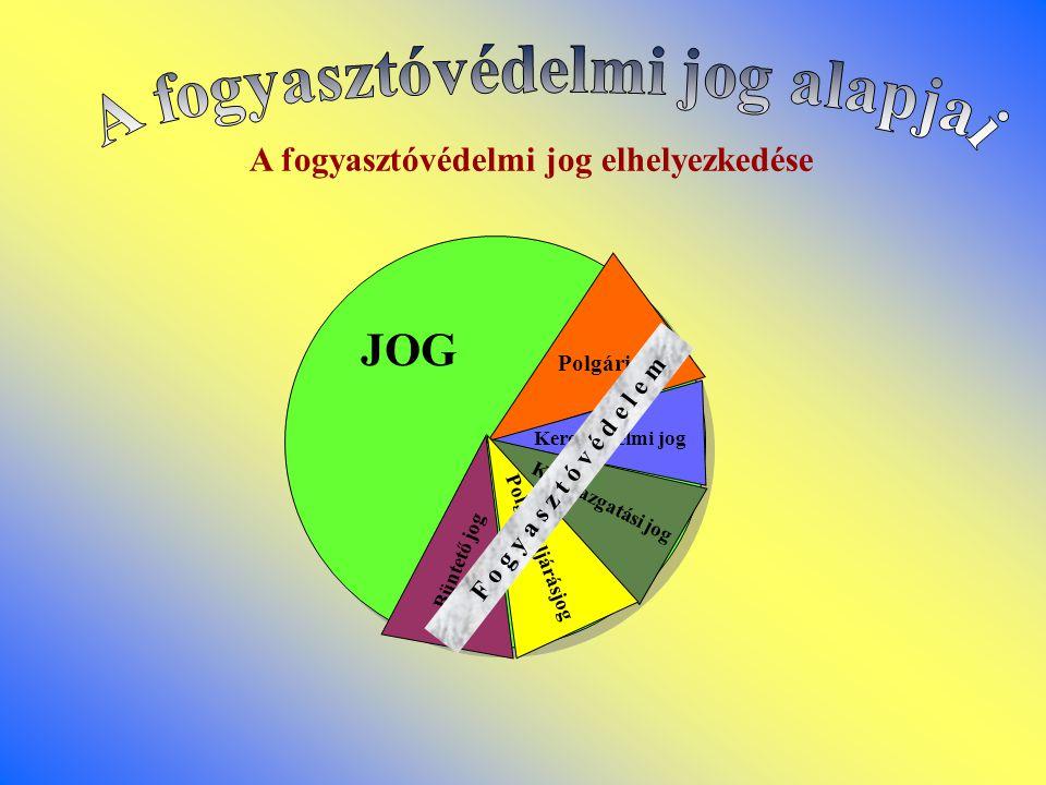 A fogyasztóvédelmi jog elhelyezkedése JOG Polgári jog Kereskedelmi jog Büntető jog Közigazgatási jog Polgári eljárásjog F o g y a s z t ó v é d e l e