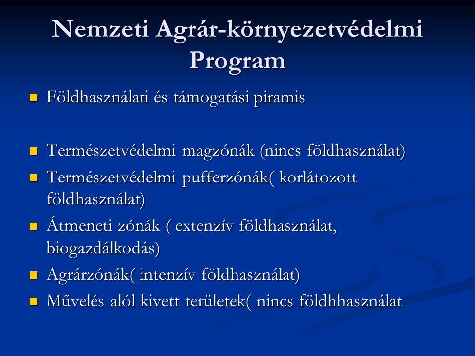 Nemzeti Agrár-környezetvédelmi Program Földhasználati és támogatási piramis Földhasználati és támogatási piramis Természetvédelmi magzónák (nincs földhasználat) Természetvédelmi magzónák (nincs földhasználat) Természetvédelmi pufferzónák( korlátozott földhasználat) Természetvédelmi pufferzónák( korlátozott földhasználat) Átmeneti zónák ( extenzív földhasználat, biogazdálkodás) Átmeneti zónák ( extenzív földhasználat, biogazdálkodás) Agrárzónák( intenzív földhasználat) Agrárzónák( intenzív földhasználat) Művelés alól kivett területek( nincs földhhasználat Művelés alól kivett területek( nincs földhhasználat