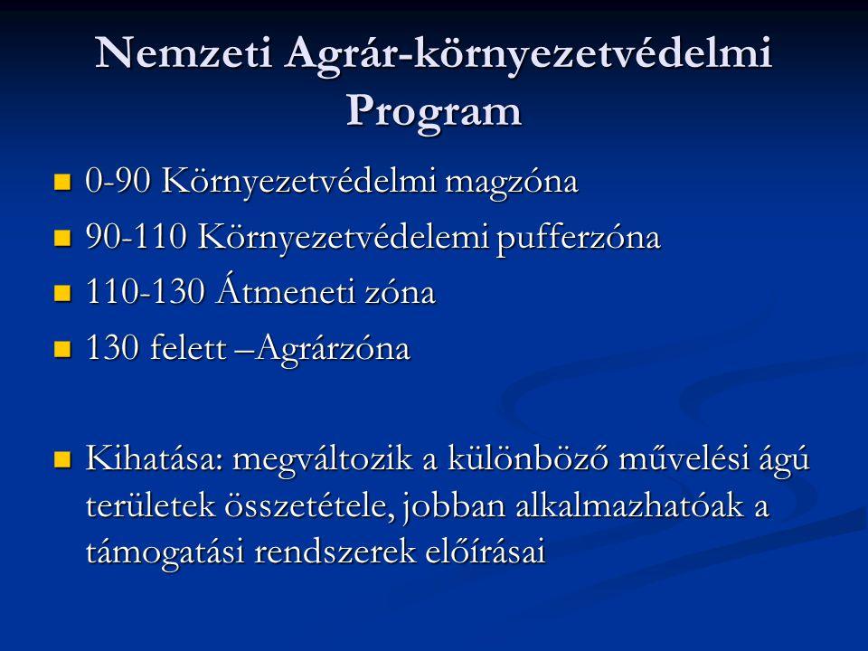 Nemzeti Agrár-környezetvédelmi Program 0-90 Környezetvédelmi magzóna 0-90 Környezetvédelmi magzóna 90-110 Környezetvédelemi pufferzóna 90-110 Környeze