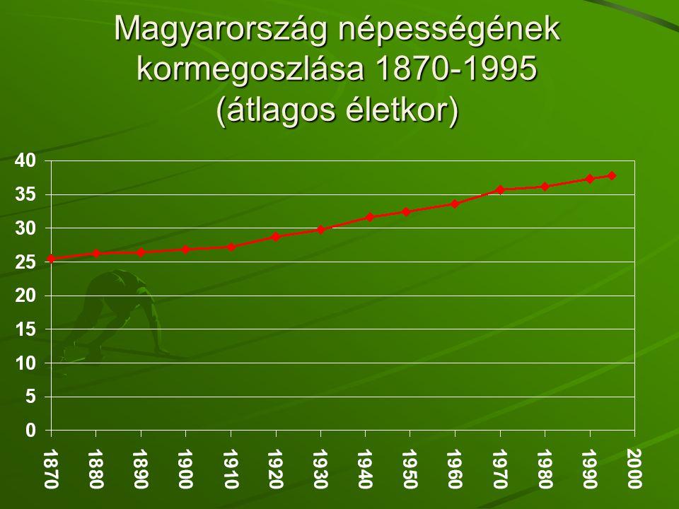 Magyarország népességének kormegoszlása 1870-1995 (átlagos életkor)