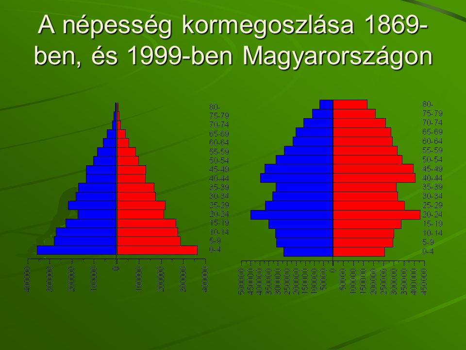 A népesség kormegoszlása 1869- ben, és 1999-ben Magyarországon