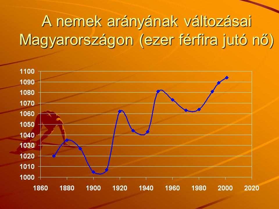 A nemek arányának változásai Magyarországon (ezer férfira jutó nő)