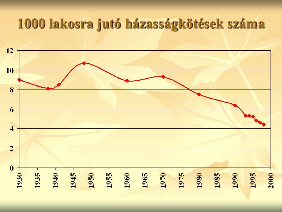 1000 lakosra jutó házasságkötések száma