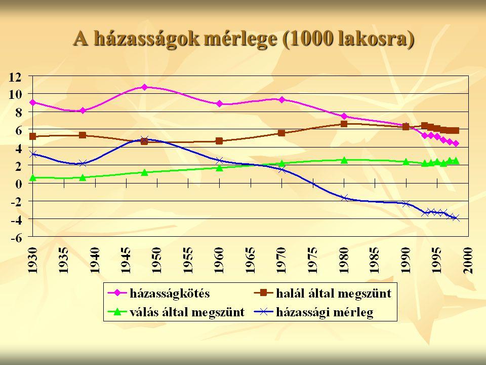 A házasságok mérlege (1000 lakosra)