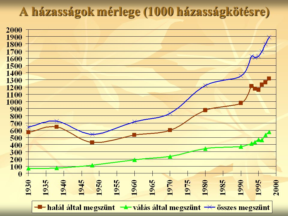 A házasságok mérlege (1000 házasságkötésre)