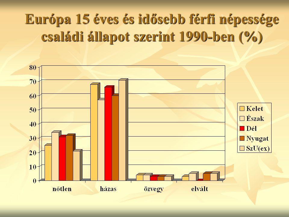 Európa 15 éves és idősebb női népessége családi állapot szerint 1990-ben (%)