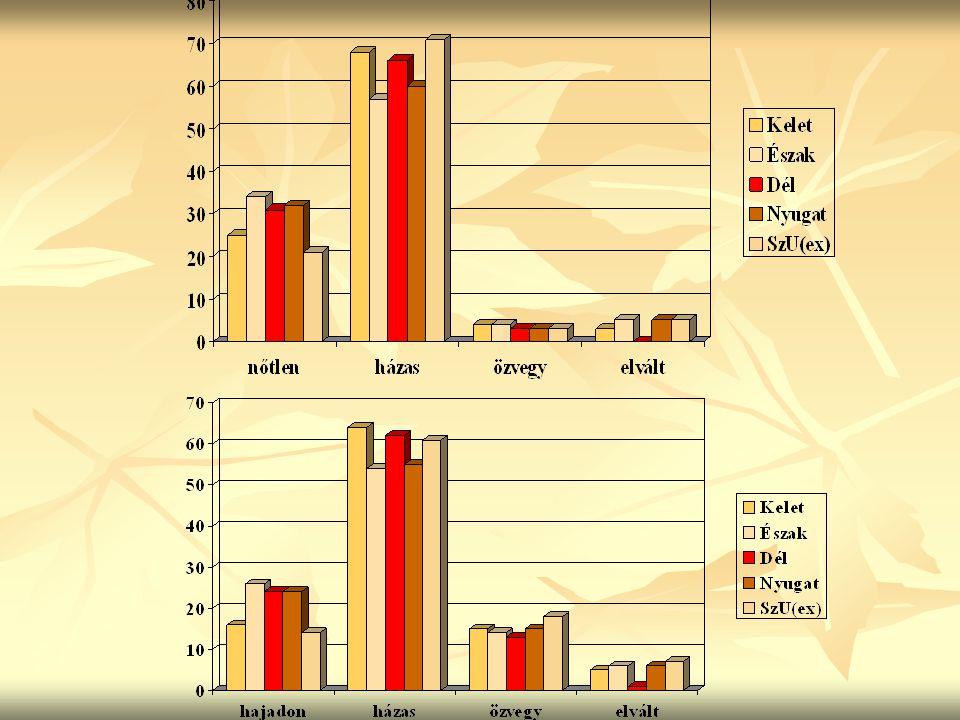 Magyarország férfi népessége családi állapot szerint (%)