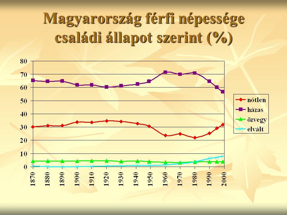Magyarország női népessége családi állapot szerint (%)